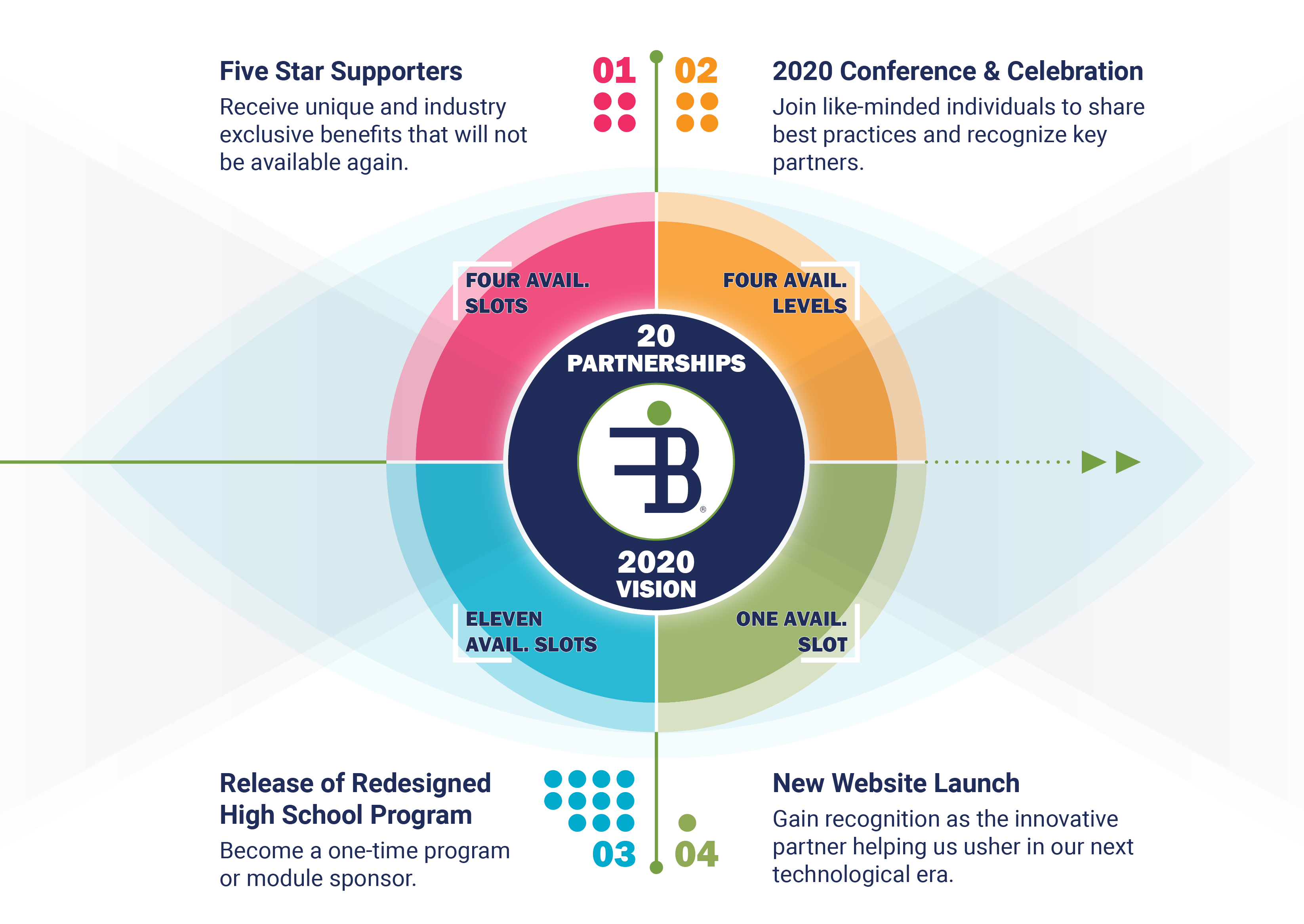 2020 Vision Partnership Opportunities