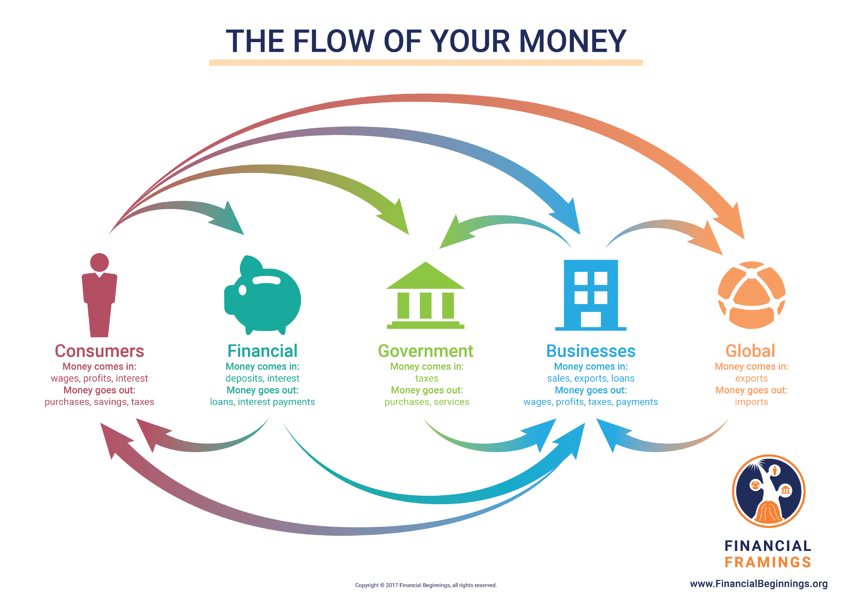 Circular Flow of Money Chart
